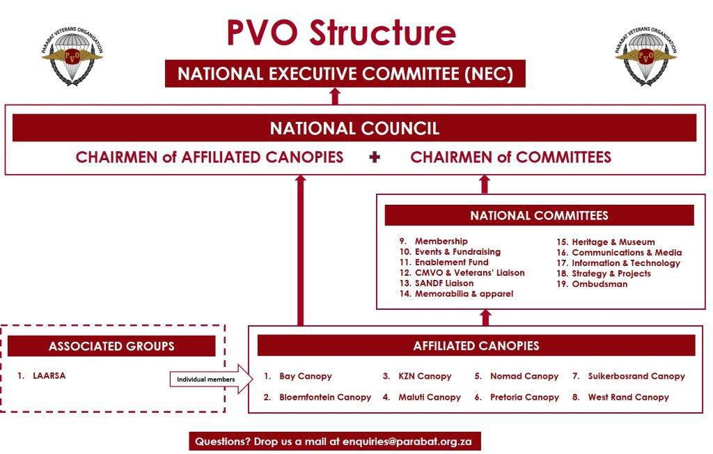 PVO Structure